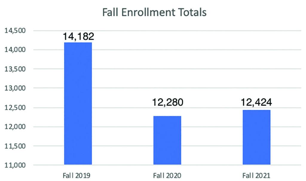 Fall Enrollment Totals